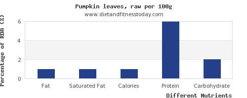 chart to show highest fat in pumpkin per 100g