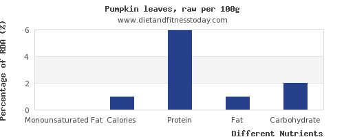 chart to show highest monounsaturated fat in pumpkin per 100g