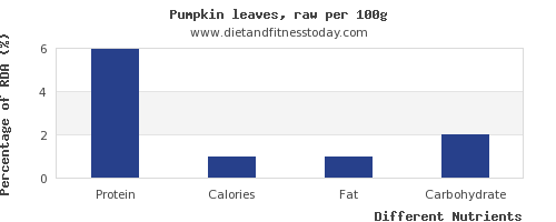 chart to show highest protein in pumpkin per 100g