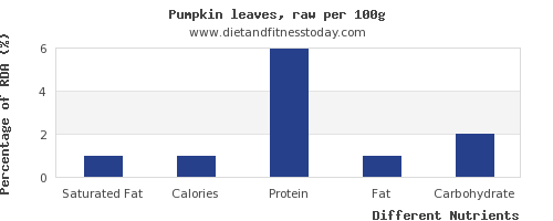 chart to show highest saturated fat in pumpkin per 100g