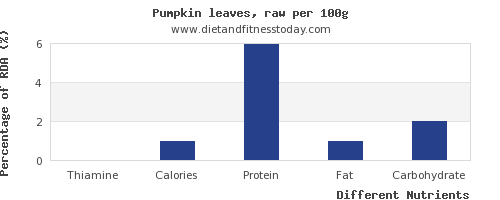 chart to show highest thiamine in pumpkin per 100g