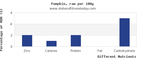 chart to show highest zinc in pumpkin per 100g