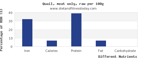 chart to show highest iron in quail per 100g