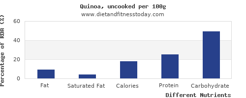 chart to show highest fat in quinoa per 100g