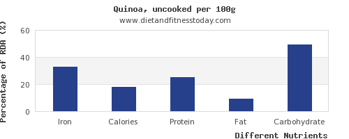 chart to show highest iron in quinoa per 100g