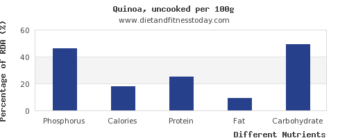 chart to show highest phosphorus in quinoa per 100g