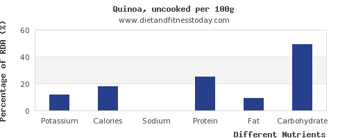 chart to show highest potassium in quinoa per 100g