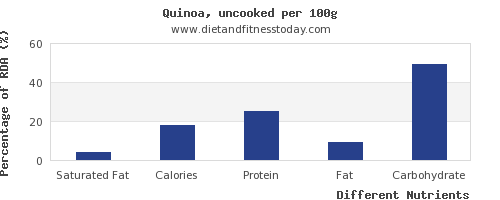 chart to show highest saturated fat in quinoa per 100g