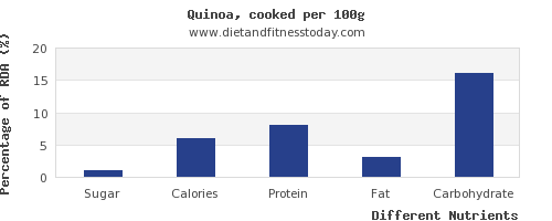 chart to show highest sugar in quinoa per 100g