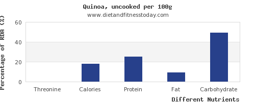 chart to show highest threonine in quinoa per 100g