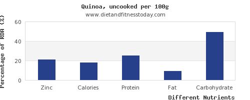 chart to show highest zinc in quinoa per 100g