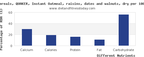 chart to show highest calcium in raisins per 100g