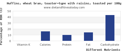 chart to show highest vitamin k in raisins per 100g