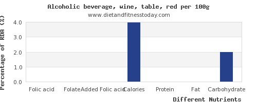 chart to show highest folic acid in red wine per 100g