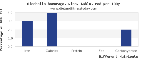 chart to show highest iron in red wine per 100g