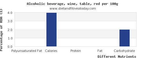 chart to show highest polyunsaturated fat in red wine per 100g