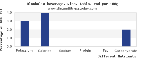 chart to show highest potassium in red wine per 100g