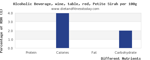 chart to show highest protein in red wine per 100g