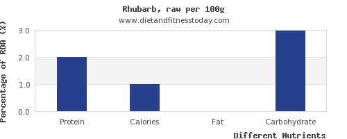 chart to show highest protein in rhubarb per 100g