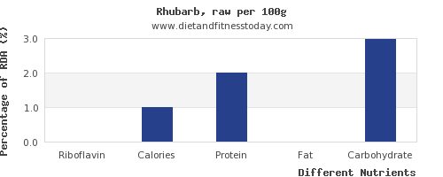 chart to show highest riboflavin in rhubarb per 100g