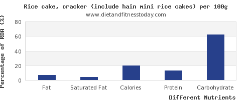 chart to show highest fat in rice cakes per 100g