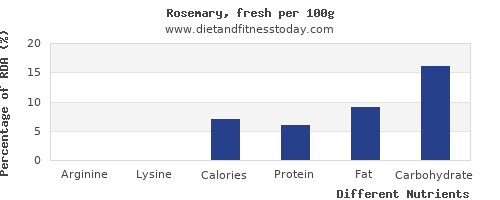 chart to show highest arginine in rosemary per 100g