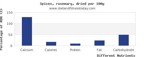 chart to show highest calcium in rosemary per 100g