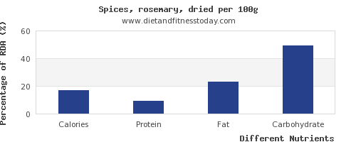 chart to show highest calories in rosemary per 100g