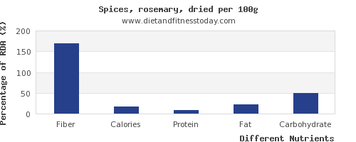 chart to show highest fiber in rosemary per 100g