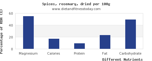 chart to show highest magnesium in rosemary per 100g