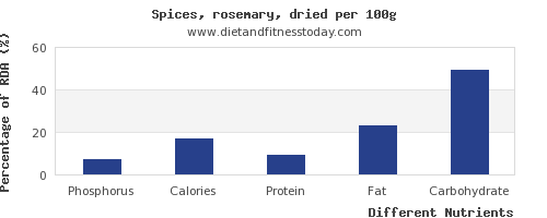 chart to show highest phosphorus in rosemary per 100g