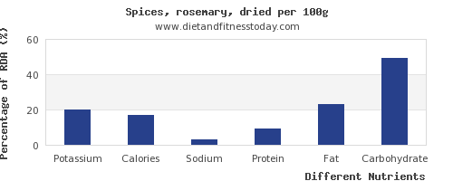 chart to show highest potassium in rosemary per 100g