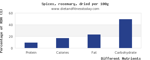 chart to show highest protein in rosemary per 100g