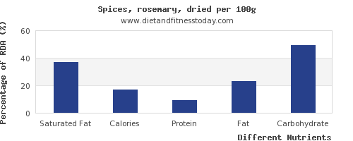 chart to show highest saturated fat in rosemary per 100g