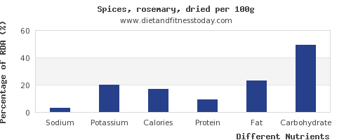 chart to show highest sodium in rosemary per 100g