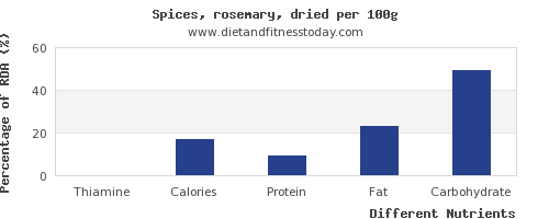 chart to show highest thiamine in rosemary per 100g