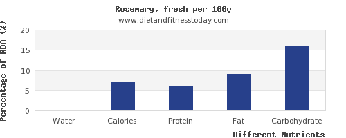 chart to show highest water in rosemary per 100g