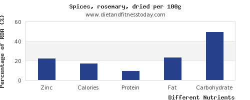 chart to show highest zinc in rosemary per 100g
