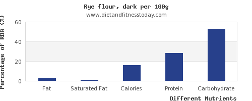 chart to show highest fat in rye per 100g