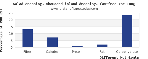 chart to show highest fiber in salad dressing per 100g