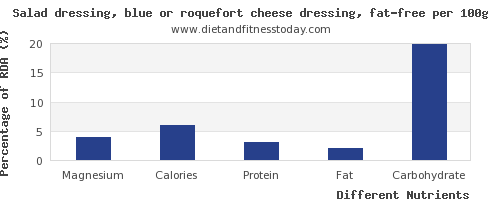 chart to show highest magnesium in salad dressing per 100g