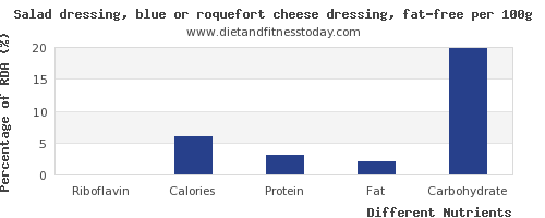 chart to show highest riboflavin in salad dressing per 100g