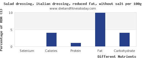 chart to show highest selenium in salad dressing per 100g