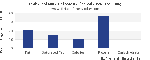 chart to show highest fat in salmon per 100g