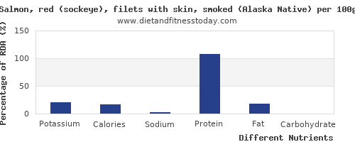 chart to show highest potassium in salmon per 100g