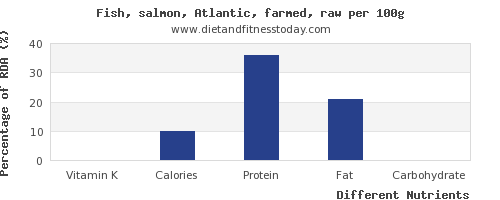 chart to show highest vitamin k in salmon per 100g