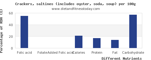 chart to show highest folic acid in saltine crackers per 100g