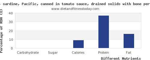 chart to show highest carbs in sardines per 100g