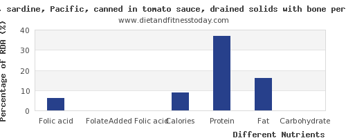 chart to show highest folic acid in sardines per 100g