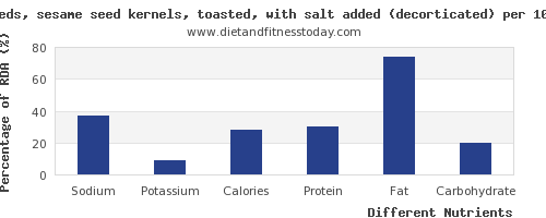 chart to show highest sodium in sesame seeds per 100g